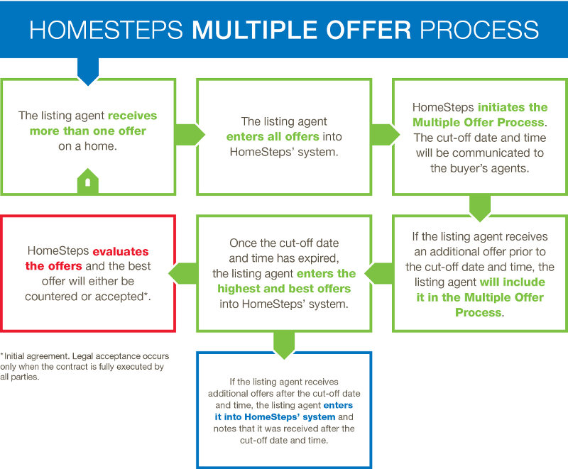 Submitting An Offer On A Homesteps Home Homesteps Com