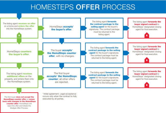 Homesteps Offer Process